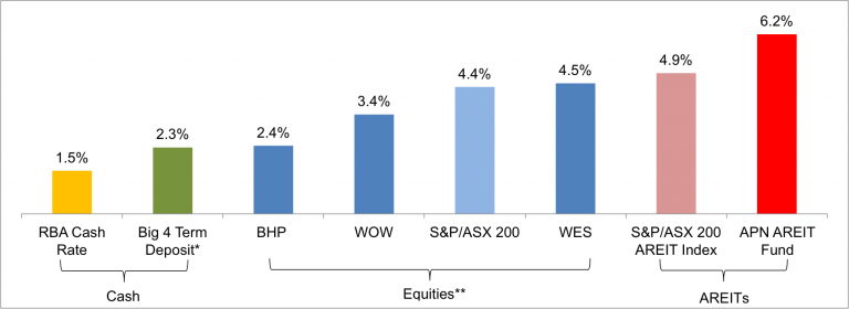 Worried about the recent AREIT sell-off? Don't be  - APN Blog
