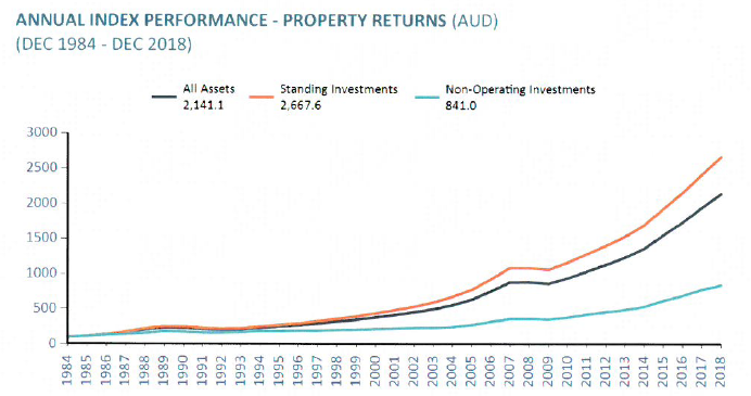Source: The Property Council / IPD Australian Property Index, produced by MSCI, measures unlevered total returns of directly held standing property investments from one valuation to the next. The index tracks performance of 1,422 property investments, with a total capital value of AUD 192.1 billion as at December 2018.